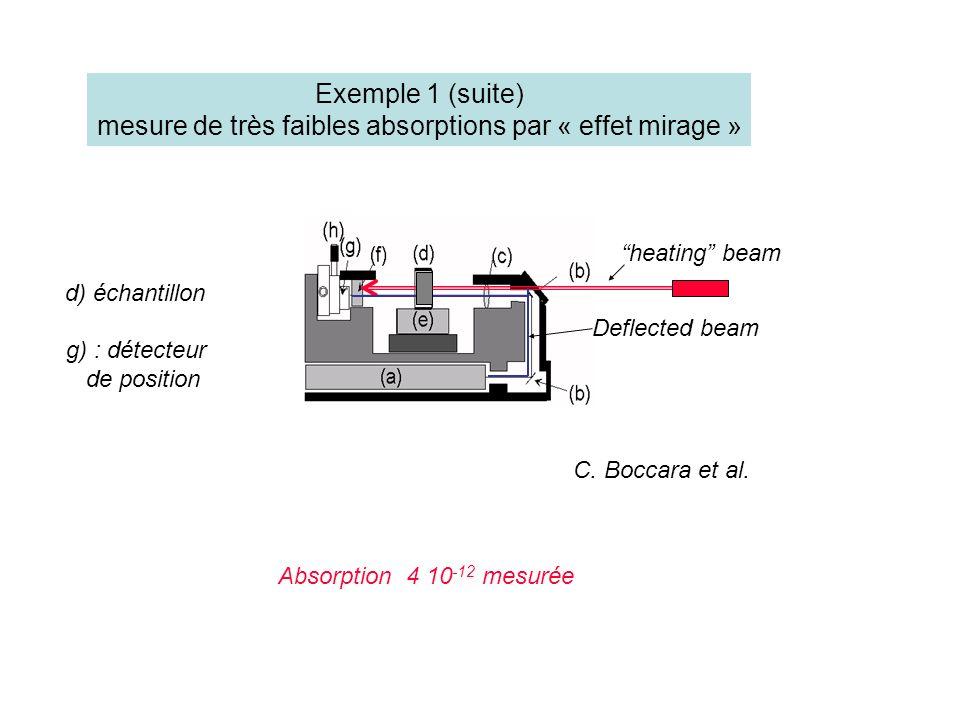 heating beam Deflected beam g) : détecteur de position d) échantillon Absorption 4 10 -12 mesurée Exemple 1 (suite) mesure de très faibles absorptions