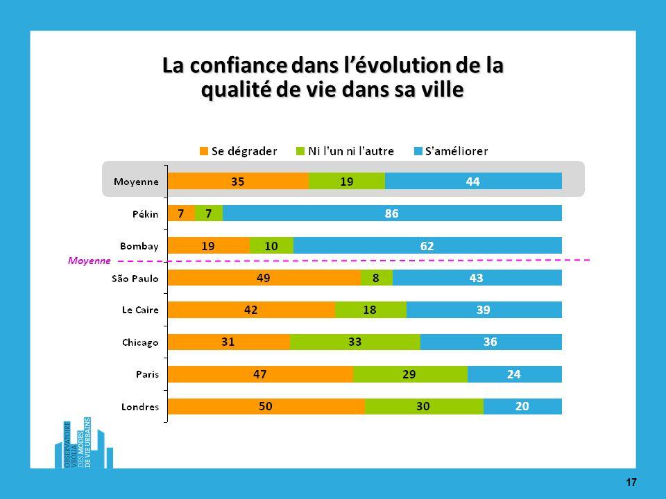 17 La confiance dans lévolution de la qualité de vie dans sa ville Moyenne