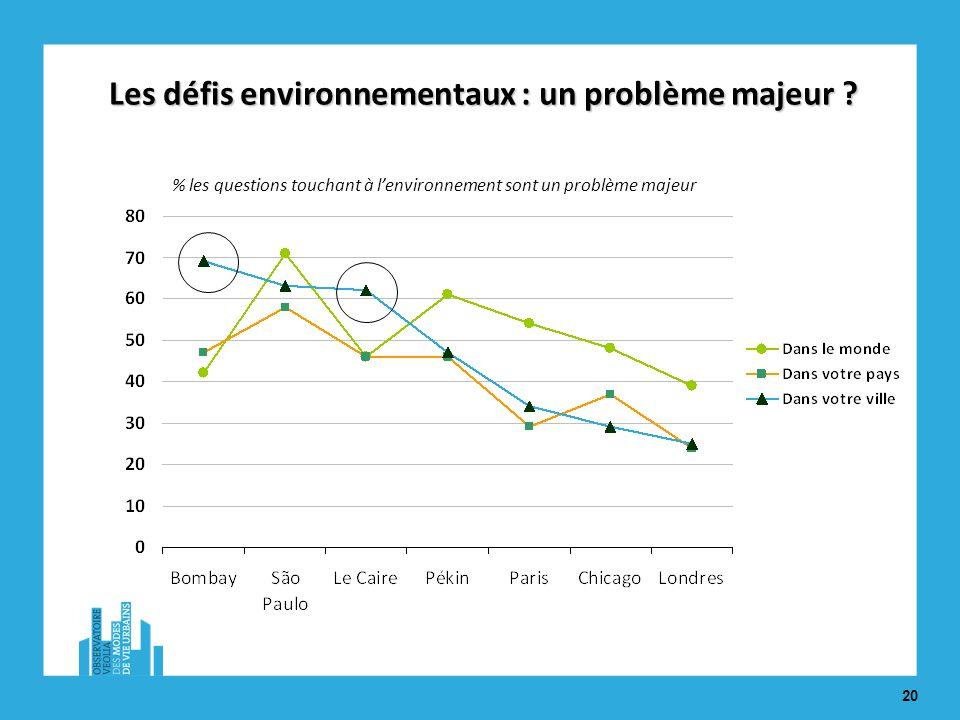 20 % les questions touchant à lenvironnement sont un problème majeur Les défis environnementaux : un problème majeur