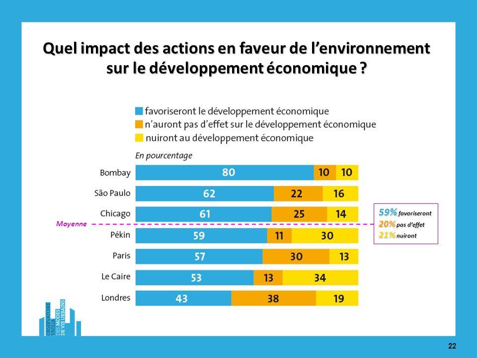 22 59% favoriseront 20% pas deffet 21% nuiront Quel impact des actions en faveur de lenvironnement sur le développement économique .