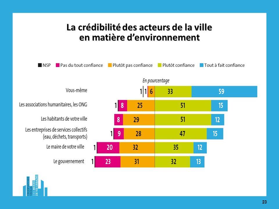 23 La crédibilité des acteurs de la ville en matière denvironnement