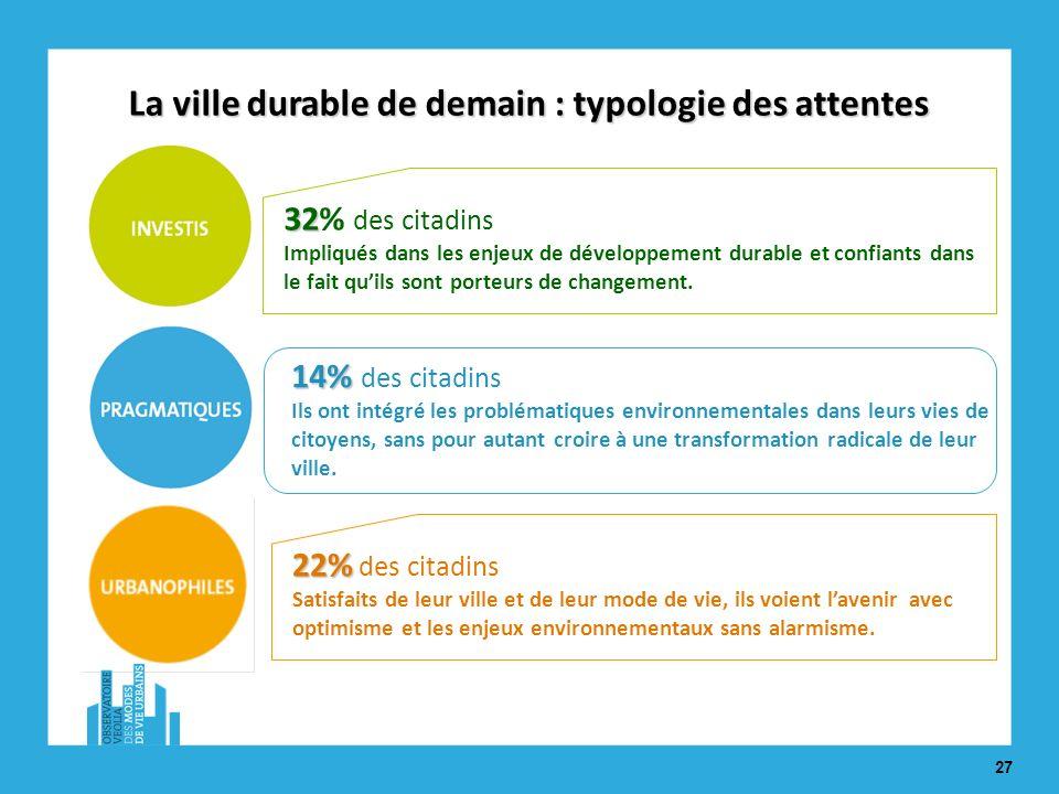 27 22% 22% des citadins Satisfaits de leur ville et de leur mode de vie, ils voient lavenir avec optimisme et les enjeux environnementaux sans alarmisme.