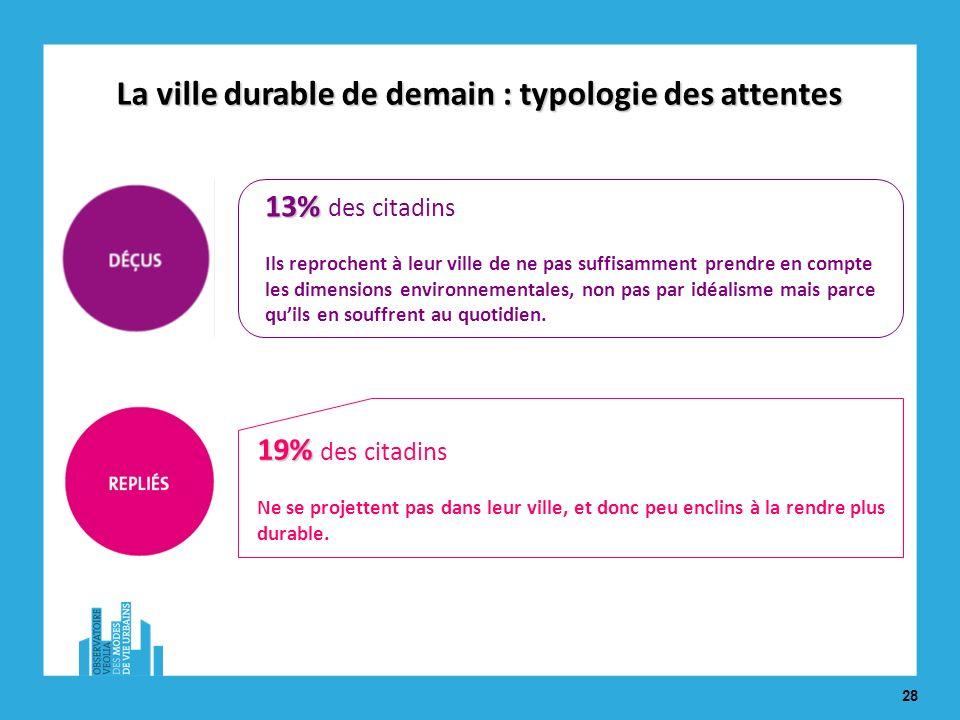 28 19% 19% des citadins Ne se projettent pas dans leur ville, et donc peu enclins à la rendre plus durable.