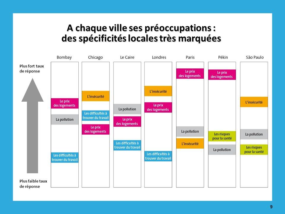 9 Plus fort taux de réponse Plus faible taux de réponse A chaque ville ses préoccupations : des spécificités locales très marquées