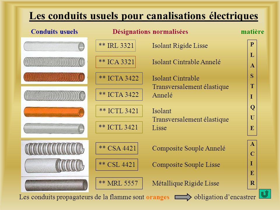 La désignation dun conduit comporte : Exemple : 16 IRL 3321 Tube 16 Isolant Rigide Lisse (voir tableau) 2 chiffres3 ou 4 lettres4 chiffres Diamètre ex