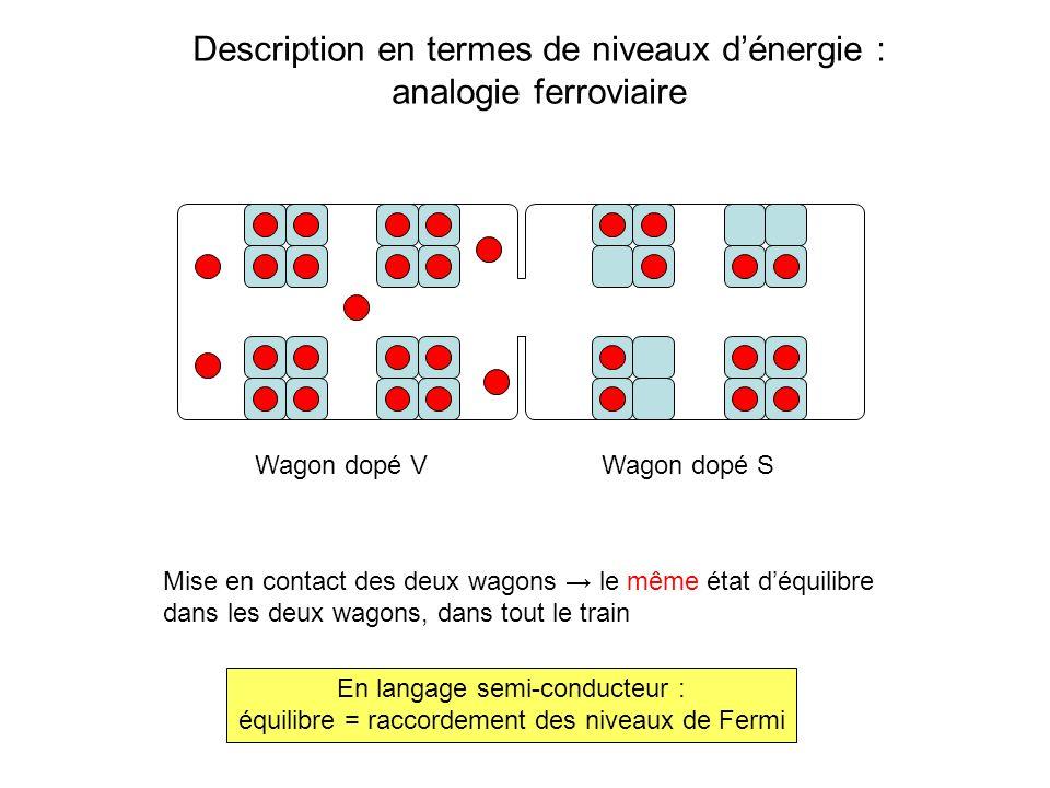 Description en termes de niveaux dénergie : analogie ferroviaire Wagon dopé VWagon dopé S Mise en contact des deux wagons le même état déquilibre dans