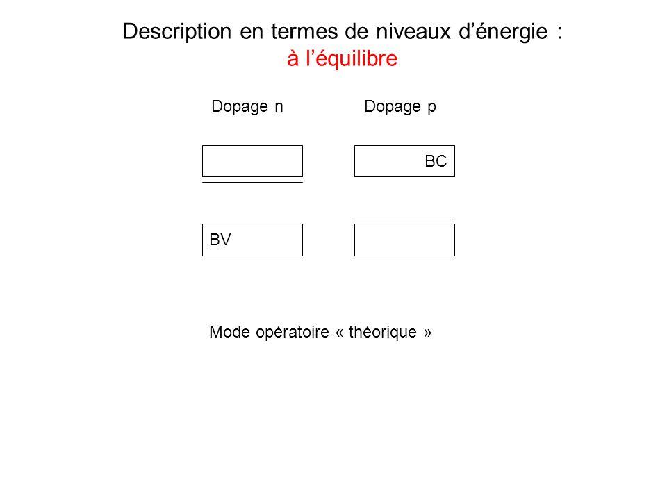 Description en termes de niveaux dénergie : à léquilibre BC BV Mode opératoire « théorique » Dopage nDopage p