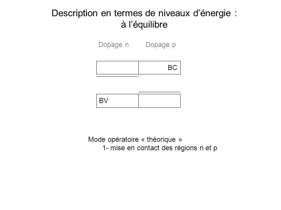 Description en termes de niveaux dénergie : à léquilibre BC BV Mode opératoire « théorique » 1- mise en contact des régions n et p Dopage nDopage p