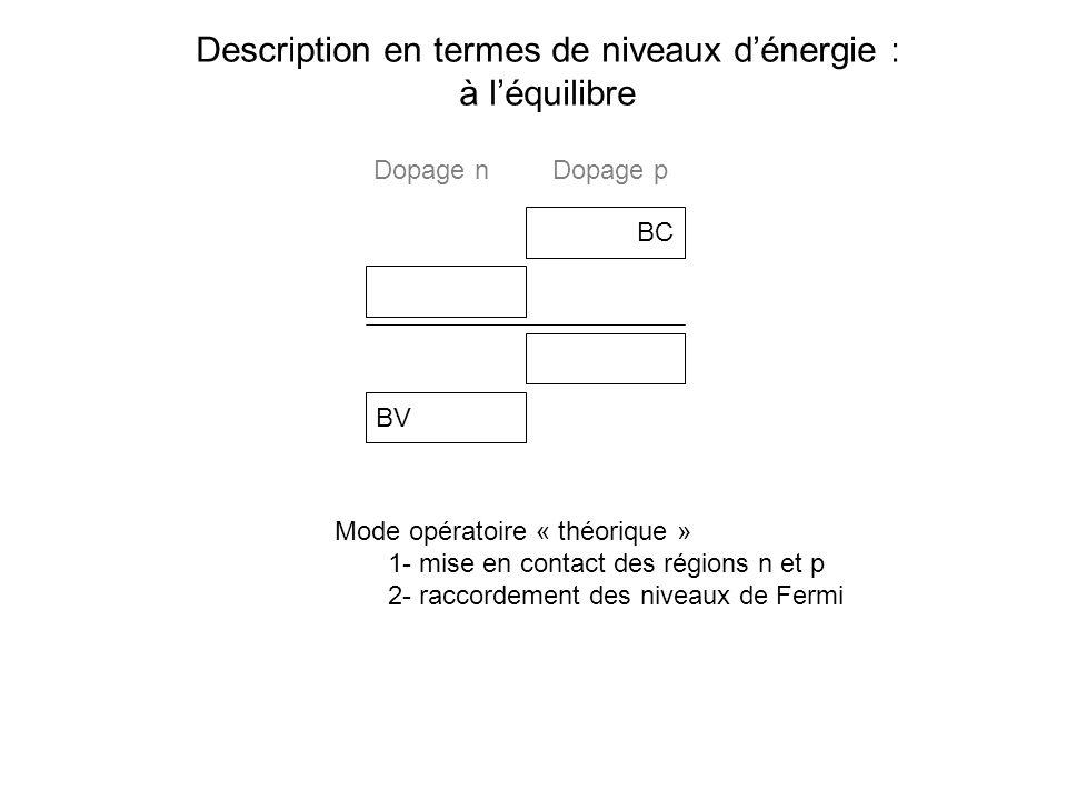 Description en termes de niveaux dénergie : à léquilibre BC BV Mode opératoire « théorique » 1- mise en contact des régions n et p 2- raccordement des