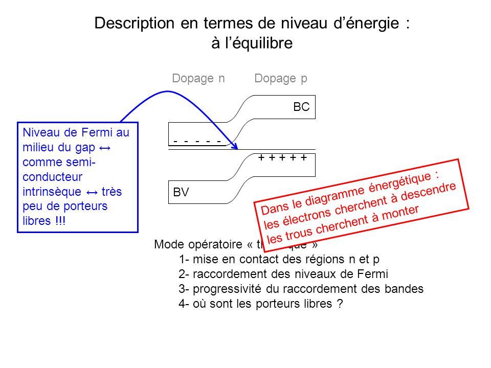 Description en termes de niveau dénergie : à léquilibre BC BV Mode opératoire « théorique » 1- mise en contact des régions n et p 2- raccordement des