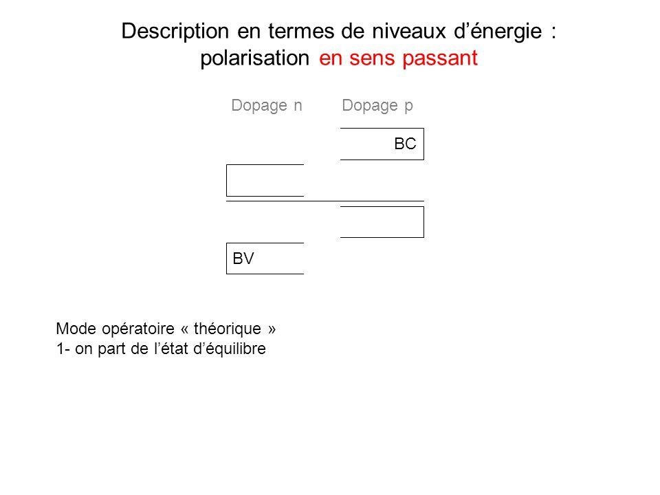 Description en termes de niveaux dénergie : polarisation en sens passant BC BV Mode opératoire « théorique » 1- on part de létat déquilibre Dopage nDo