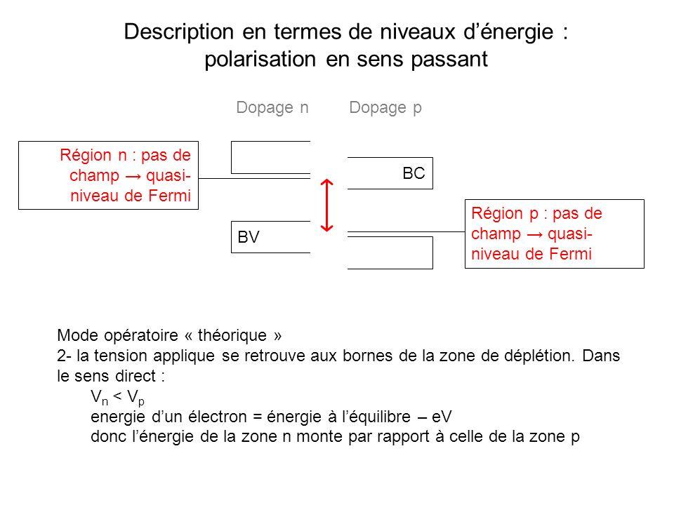 Description en termes de niveaux dénergie : polarisation en sens passant BC BV Mode opératoire « théorique » 2- la tension applique se retrouve aux bo