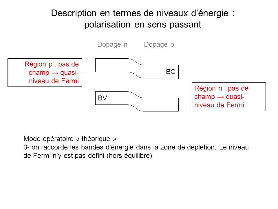 Description en termes de niveaux dénergie : polarisation en sens passant BC BV Mode opératoire « théorique » 3- on raccorde les bandes dénergie dans l
