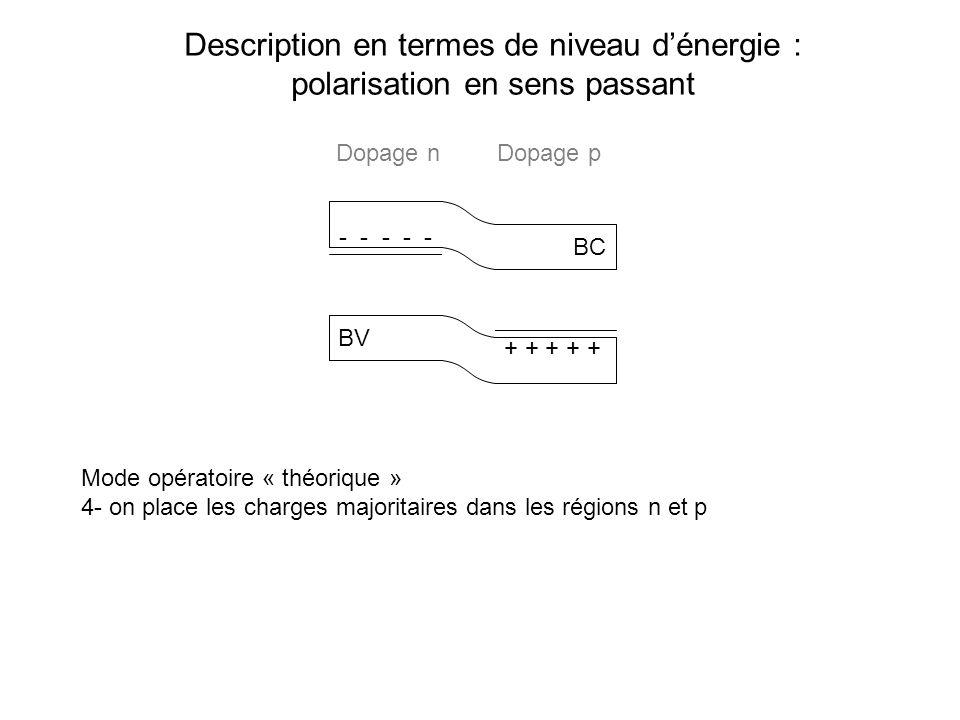 Description en termes de niveau dénergie : polarisation en sens passant BC BV Mode opératoire « théorique » 4- on place les charges majoritaires dans