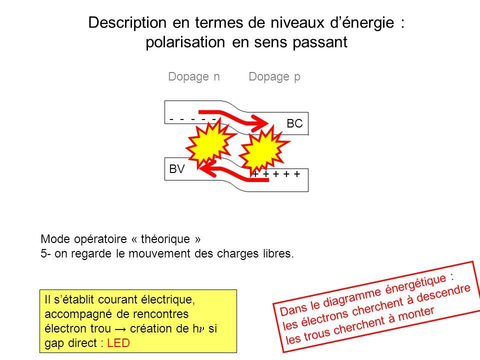Description en termes de niveaux dénergie : polarisation en sens passant BC BV Mode opératoire « théorique » 5- on regarde le mouvement des charges li