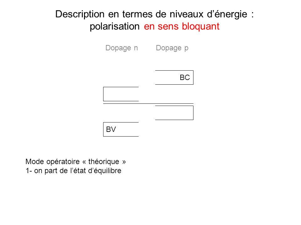 Description en termes de niveaux dénergie : polarisation en sens bloquant BC BV Mode opératoire « théorique » 1- on part de létat déquilibre Dopage nD