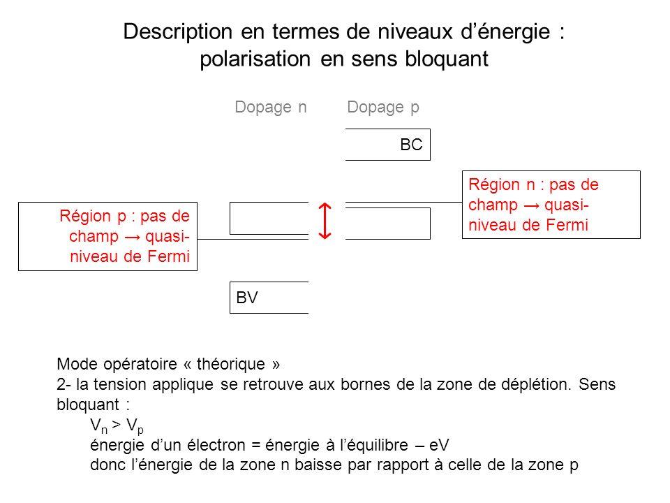 Description en termes de niveaux dénergie : polarisation en sens bloquant BC BV Mode opératoire « théorique » 2- la tension applique se retrouve aux b