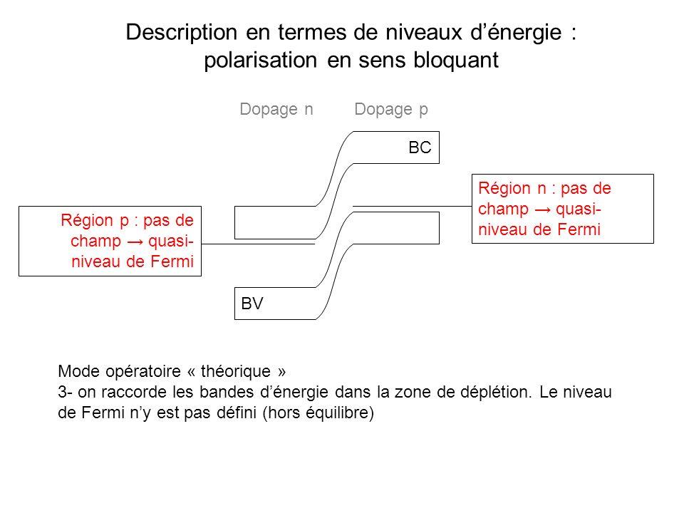 Description en termes de niveaux dénergie : polarisation en sens bloquant BC BV Région n : pas de champ quasi- niveau de Fermi Région p : pas de champ