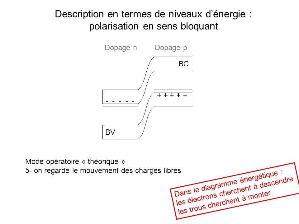 Description en termes de niveaux dénergie : polarisation en sens bloquant BC BV Mode opératoire « théorique » 5- on regarde le mouvement des charges l
