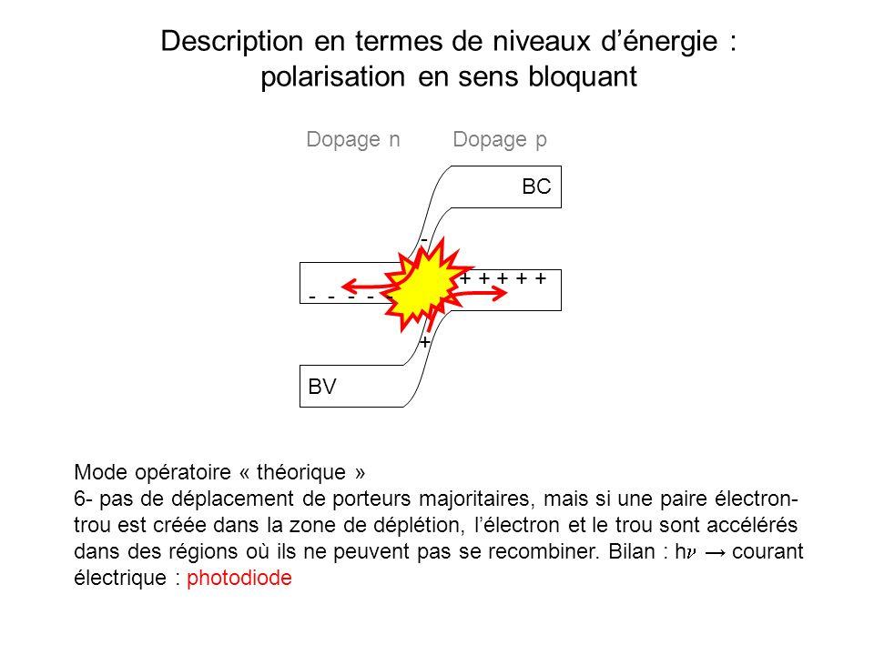 Description en termes de niveaux dénergie : polarisation en sens bloquant BC BV Mode opératoire « théorique » 6- pas de déplacement de porteurs majori