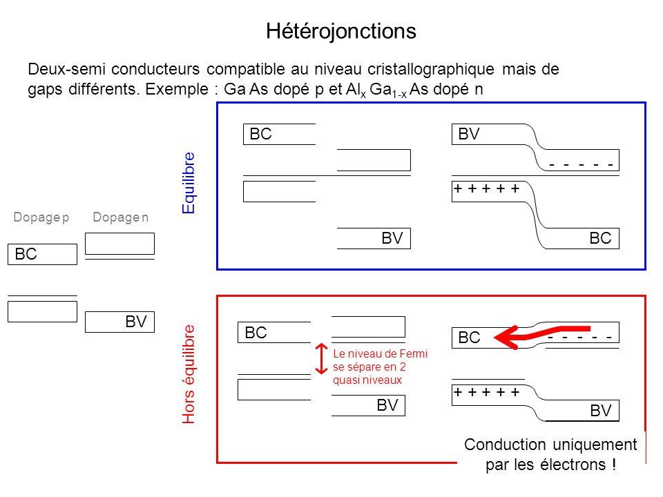 BC BV Hétérojonctions Deux-semi conducteurs compatible au niveau cristallographique mais de gaps différents. Exemple : Ga As dopé p et Al x Ga 1-x As