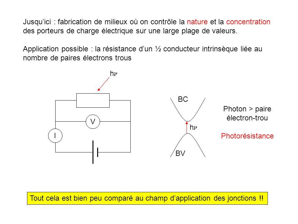 Description en termes de niveau dénergie : à léquilibre BC BV Mode opératoire « théorique » 1- mise en contact des régions n et p 2- raccordement des niveaux de Fermi 3- progressivité du raccordement des bandes + - Dopage nDopage p