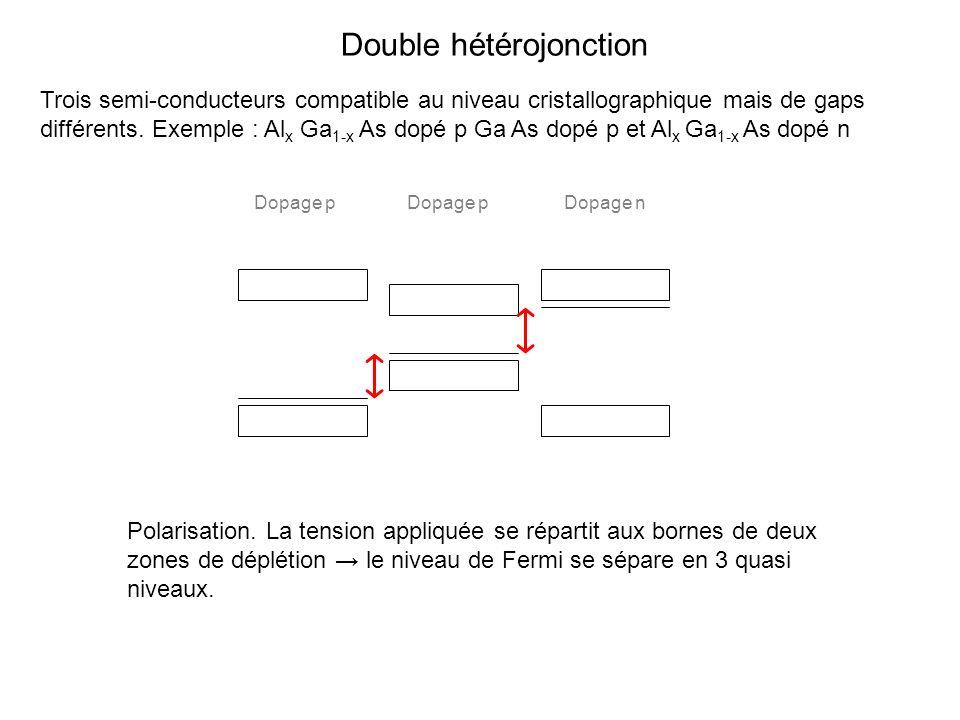 Double hétérojonction Trois semi-conducteurs compatible au niveau cristallographique mais de gaps différents. Exemple : Al x Ga 1-x As dopé p Ga As do