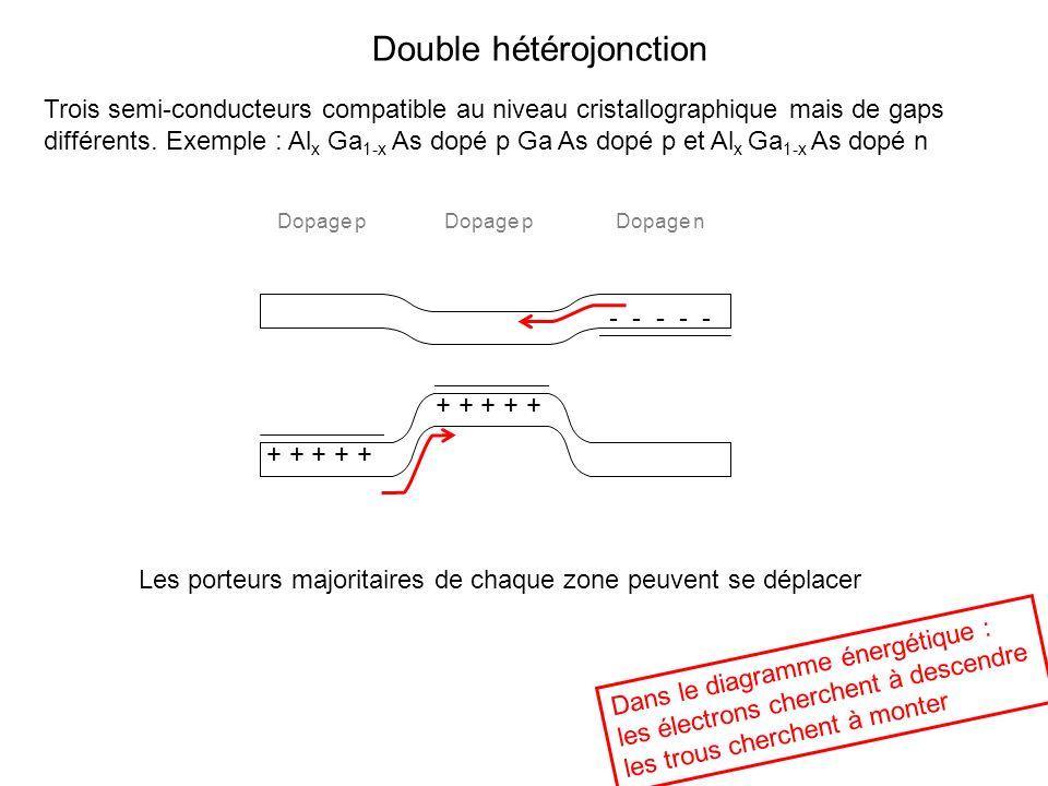 Double hétérojonction + + + + + - - - - - + + + + + Trois semi-conducteurs compatible au niveau cristallographique mais de gaps différents. Exemple :