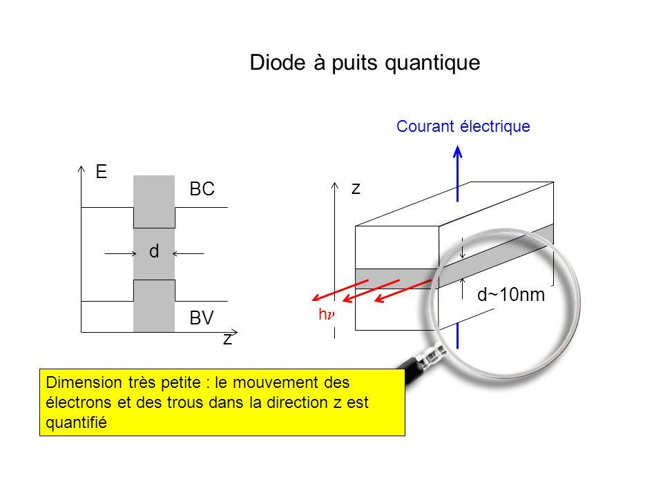 z E BC BV d z d~10nm Diode à puits quantique Courant électrique h Dimension très petite : le mouvement des électrons et des trous dans la direction z