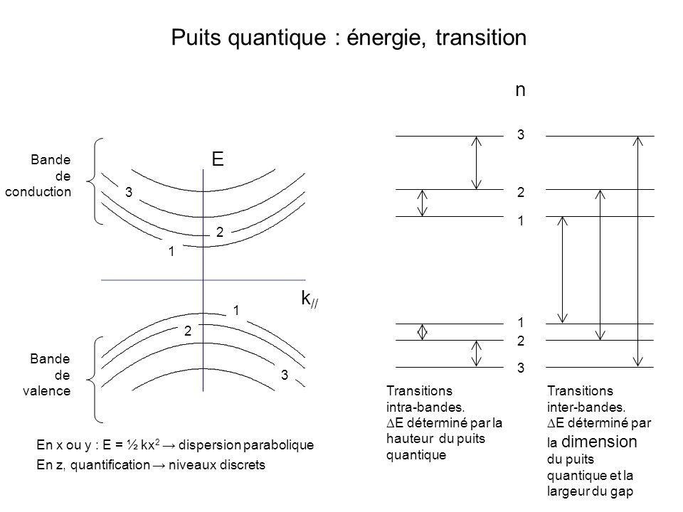 1 2 3 3 2 1 Transitions intra-bandes. E déterminé par la hauteur du puits quantique Transitions inter-bandes. E déterminé par la dimension du puits qu