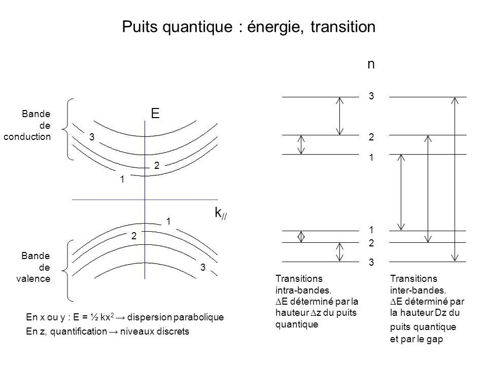 1 2 3 3 2 1 Transitions intra-bandes. E déterminé par la hauteur z du puits quantique Transitions inter-bandes. E déterminé par la hauteur Dz du puits