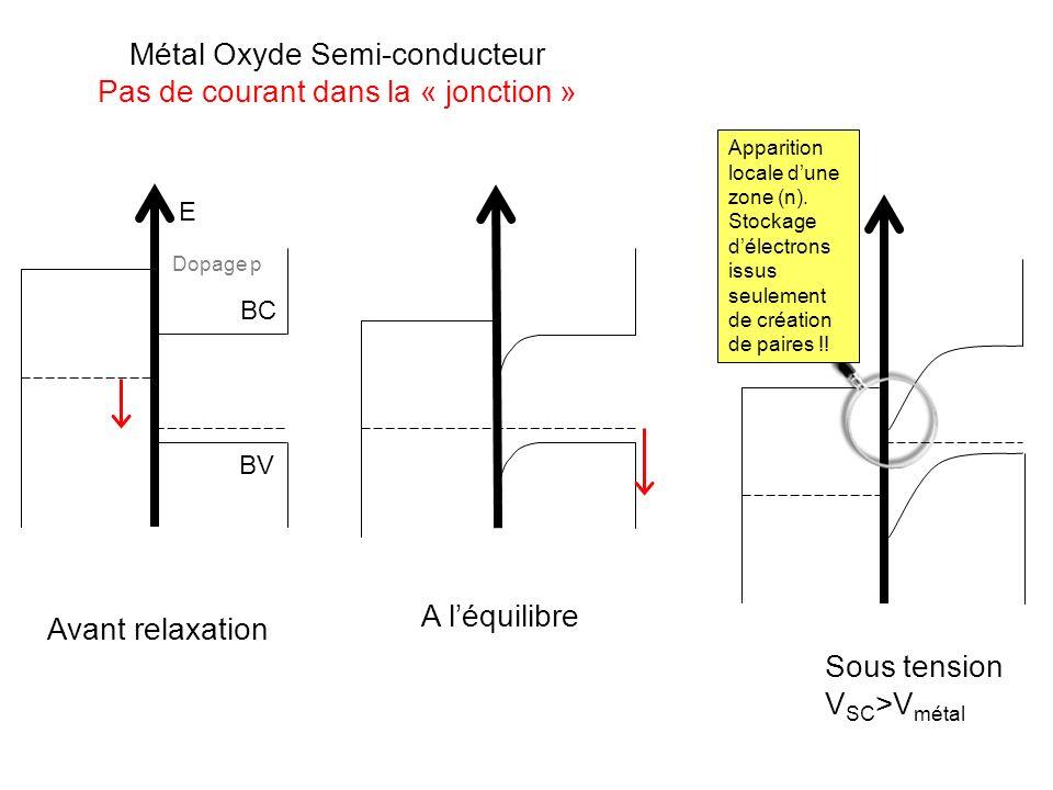 E BC BV Avant relaxation A léquilibre Métal Oxyde Semi-conducteur Pas de courant dans la « jonction » Sous tension V SC >V métal Apparition locale dun