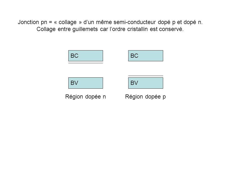 Jonction pn = « collage » dun même semi-conducteur dopé p et dopé n. Collage entre guillemets car lordre cristallin est conservé. BC BV BC BV Région d