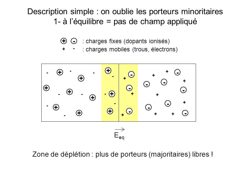 + + + + + + + + + + - - - - - - - - - - - - - - - - - + + + + + + + Description simple : on oublie les porteurs minoritaires 2- hors équilibre = avec tension appliquée 10 11 cm -3 10 16 cm -3 E eq rR>>rr U UrUr URUR UrUr La tension appliquée se retrouve aux bornes de la zone de déplétion, où elle crée un champ électrique