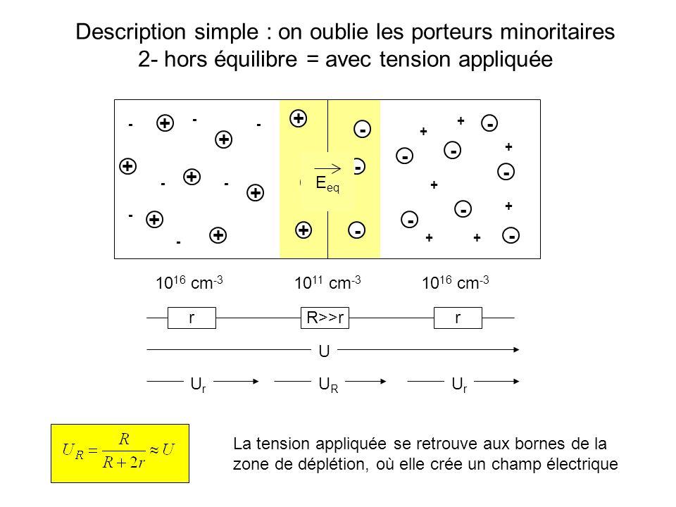 - - - - - - - + + + + + + + Description simple : on oublie les porteurs minoritaires 3- avec tension appliquée en sens direct E eq E app I Dans le sens direct : existence dun courant Annihilation de paires électron-trou photons si gap direct (LED !) échauffement si gap indirect chute de tension dans tous les cas