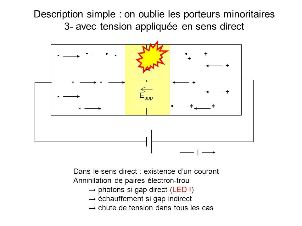 - - - - - - - + + + + + + + Description simple : on oublie les porteurs minoritaires 4- avec tension appliquée en sens indirect E eq E app sauf si photons injectés dans la zone de déplétion (photodiode !) - + i Dans le sens indirect : pas de courant