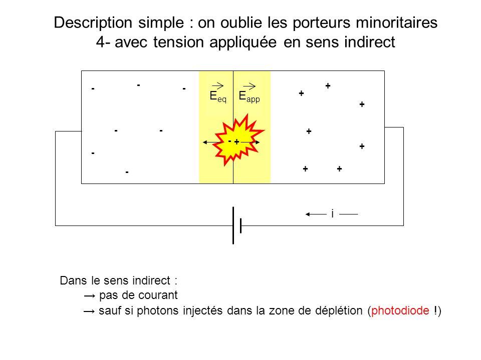 Description en termes de niveau dénergie : polarisation en sens passant BC BV Mode opératoire « théorique » 4- on place les charges majoritaires dans les régions n et p + + + + + - - - - - Dopage nDopage p