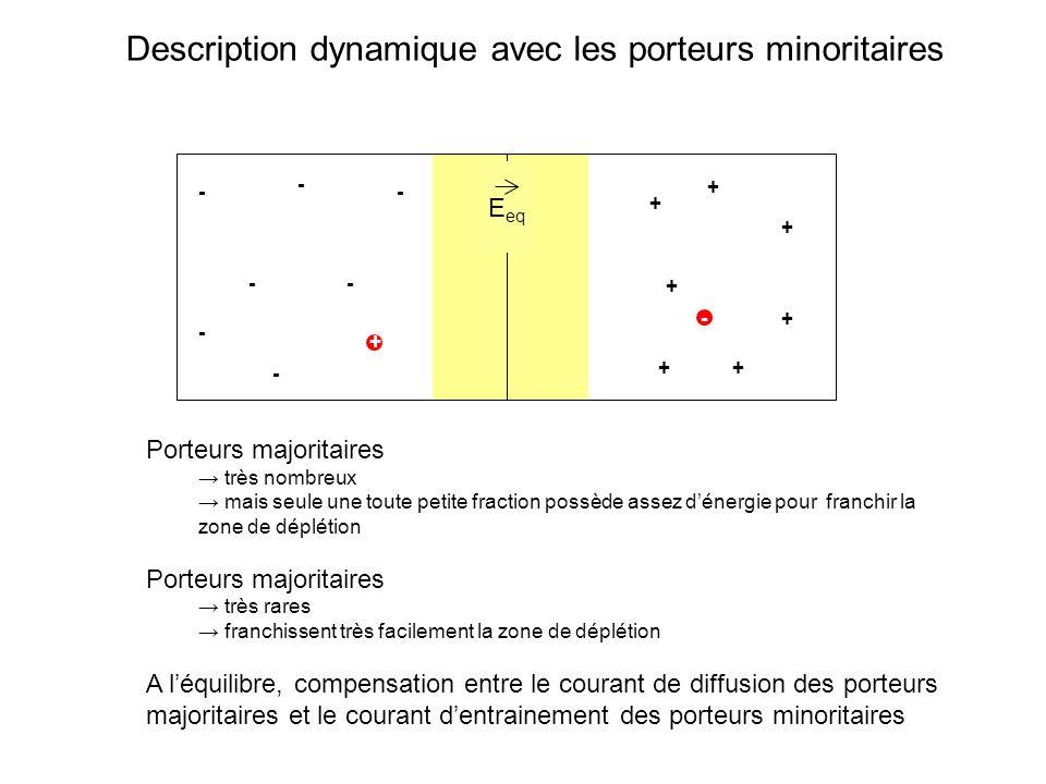 Description en termes de niveaux dénergie : polarisation en sens passant BC BV Mode opératoire « théorique » 5- on regarde le mouvement des charges libres.