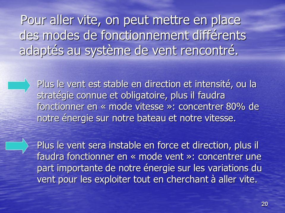 20 Pour aller vite, on peut mettre en place des modes de fonctionnement différents adaptés au système de vent rencontré. Pour aller vite, on peut mett