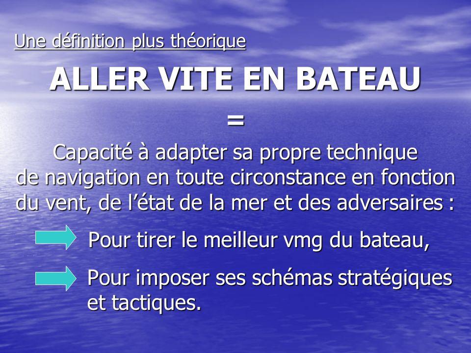 Une définition plus théorique ALLER VITE EN BATEAU = Capacité à adapter sa propre technique de navigation en toute circonstance en fonction du vent, d