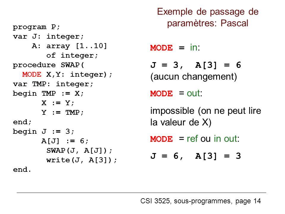 CSI 3525, sous-programmes, page 14 program P; var J: integer; A: array [1..10] of integer; procedure SWAP( MODE X,Y: integer); var TMP: integer; begin TMP := X; X := Y; Y := TMP; end; begin J := 3; A[J] := 6; SWAP(J, A[J]); write(J, A[3]); end.
