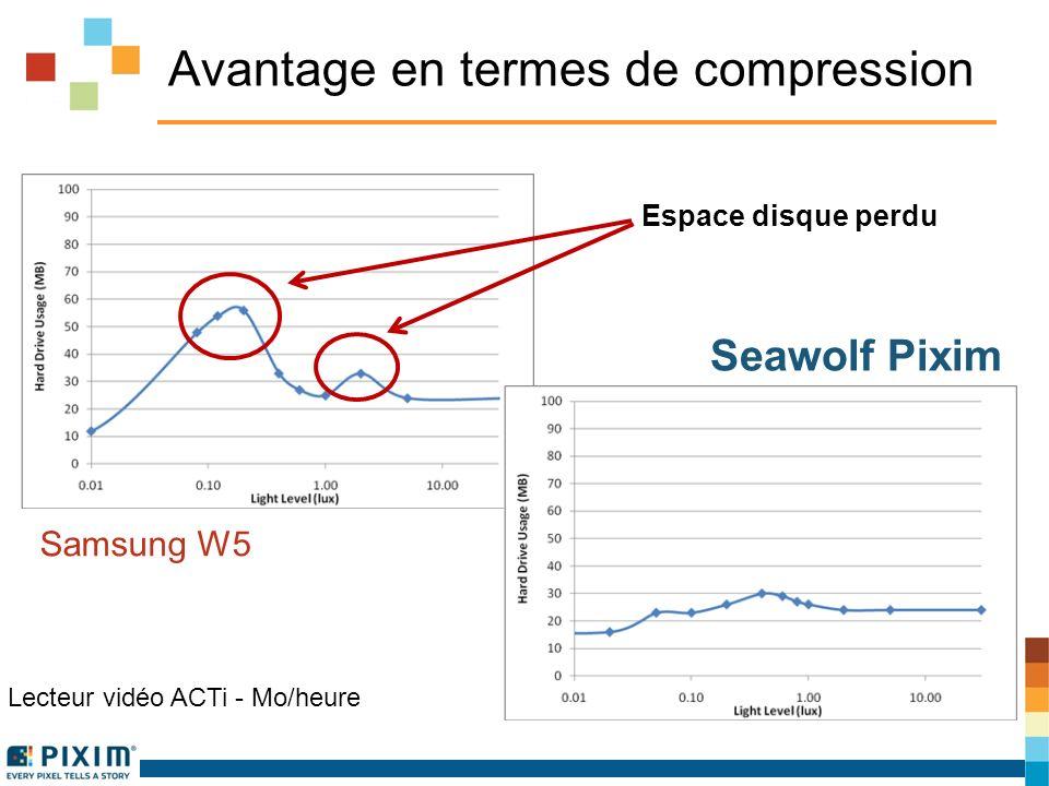 Avantage en termes de compression Samsung W5 Seawolf Pixim Lecteur vidéo ACTi - Mo/heure Espace disque perdu