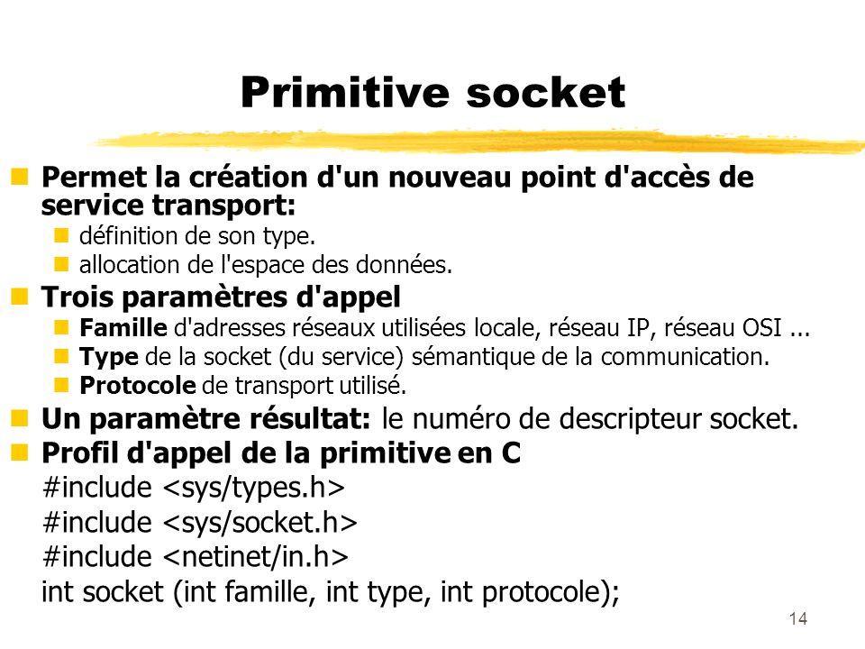 14 Primitive socket nPermet la création d'un nouveau point d'accès de service transport: ndéfinition de son type. nallocation de l'espace des données.