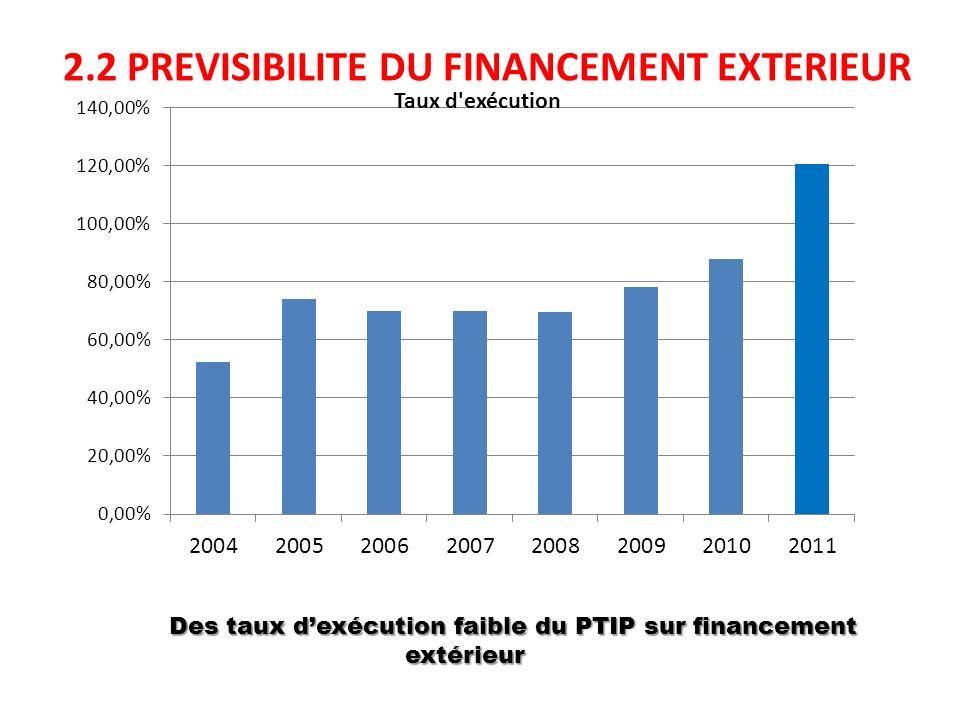 2.2 PREVISIBILITE DU FINANCEMENT EXTERIEUR Des taux dexécution faible du PTIP sur financement extérieur