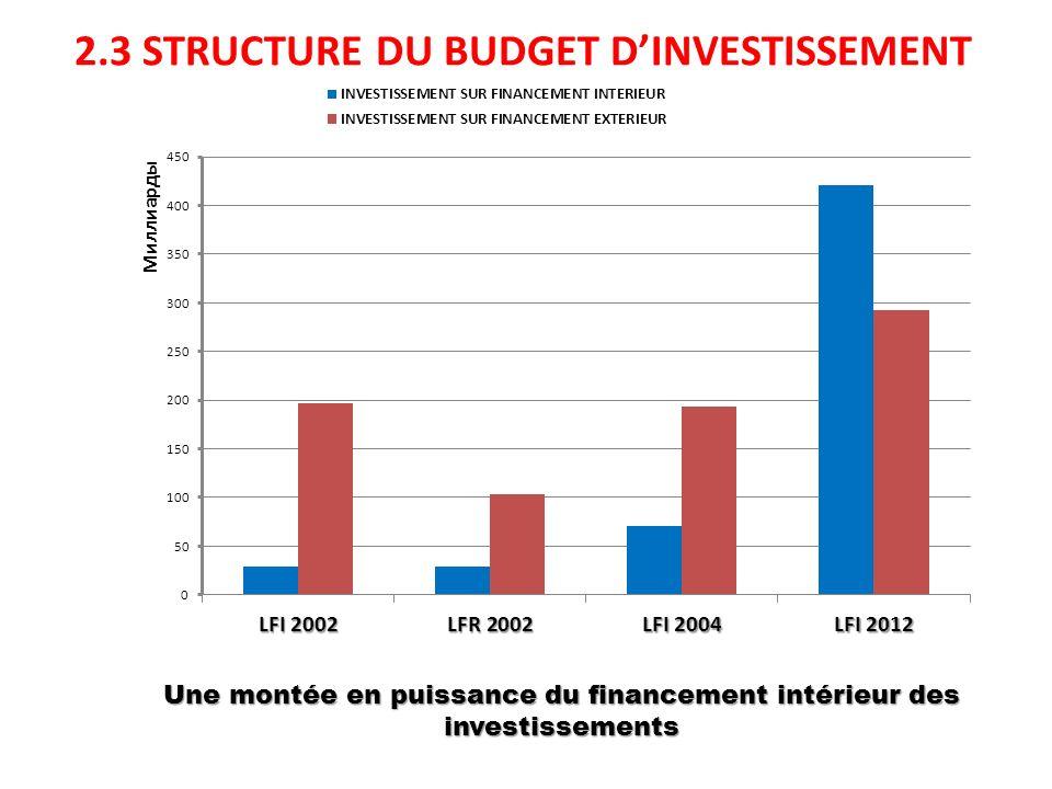 2.3 STRUCTURE DU BUDGET DINVESTISSEMENT Une montée en puissance du financement intérieur des investissements