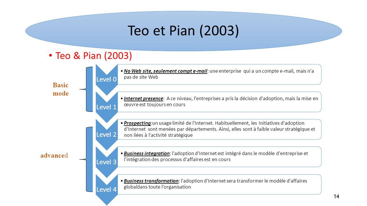 Teo & Pian (2003) Level 0 No Web site, seulement compt e-mail: une enterprise qui a un compte e-mail, mais n'a pas de site Web Level 1 Internet presen