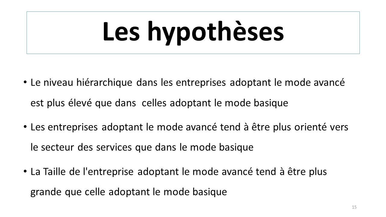 Le niveau hiérarchique dans les entreprises adoptant le mode avancé est plus élevé que dans celles adoptant le mode basique Les entreprises adoptant l
