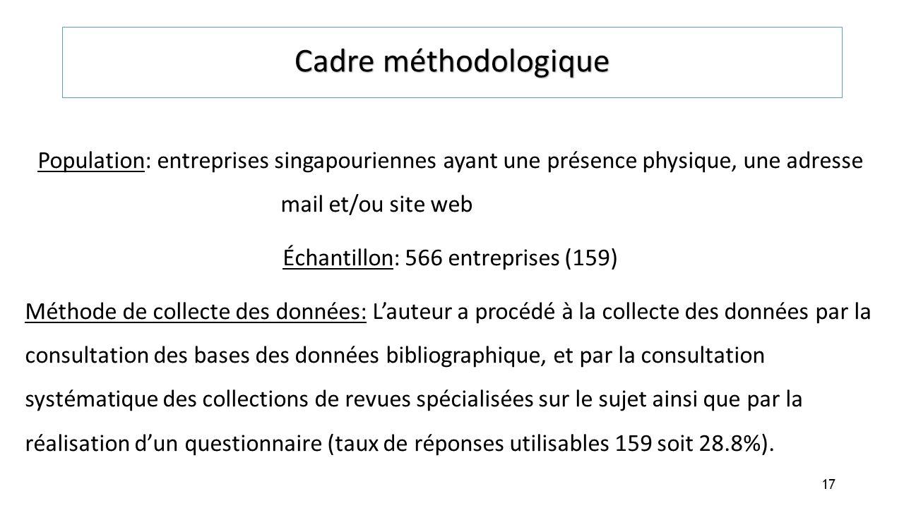 Cadre méthodologique Population: entreprises singapouriennes ayant une présence physique, une adresse mail et/ou site web Échantillon: 566 entreprises