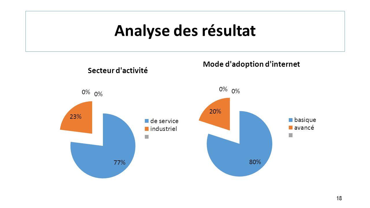 Analyse des résultat 18