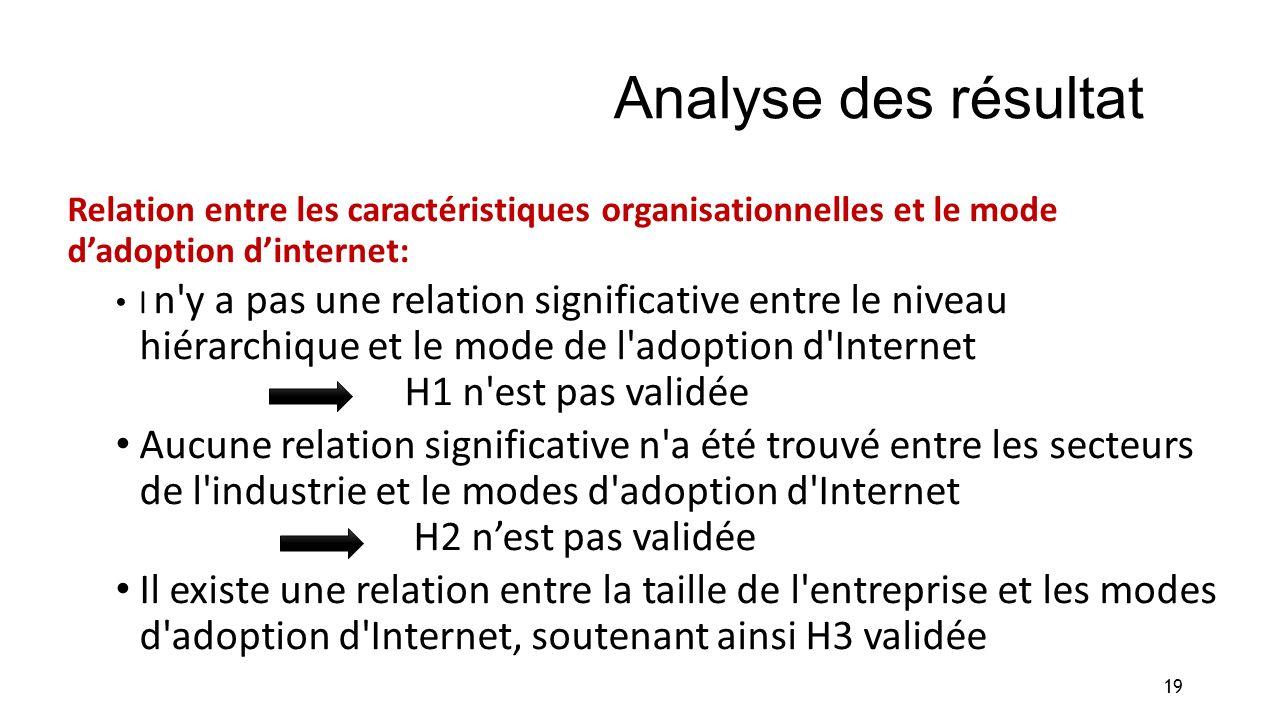 Analyse des résultat Relation entre les caractéristiques organisationnelles et le mode dadoption dinternet: l n'y a pas une relation significative ent